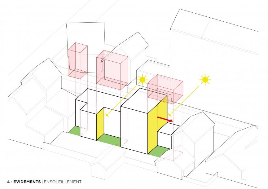 Orientation des façades