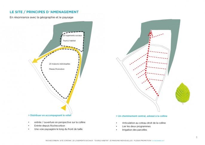 Principes du plan d'aménagement